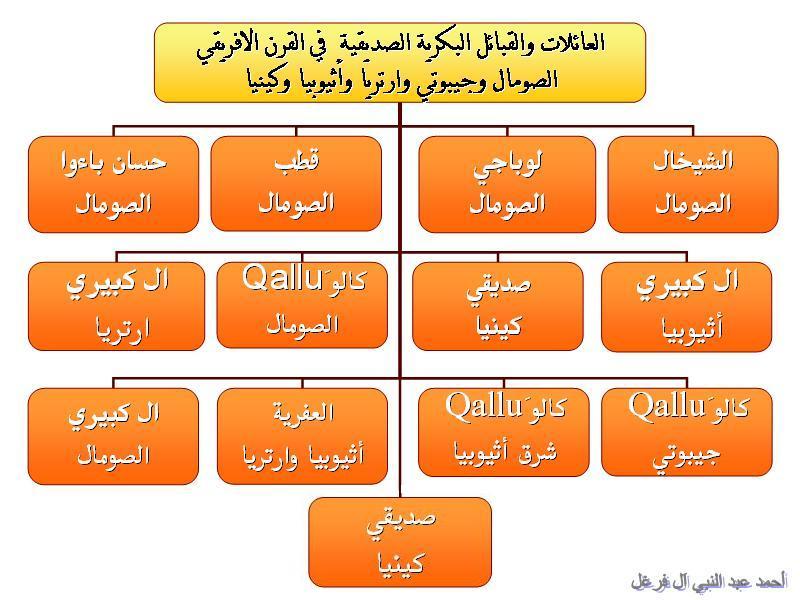 مشجرات القبائل والعائلات البكرية الصديقية القرشية الكنانية 1010.jpg